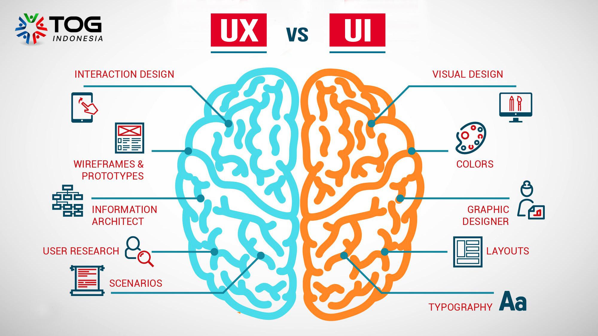 Kamu Harus Paham Perbedaan UI dan UX